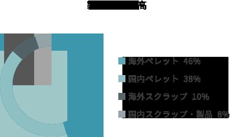 国内外取引比率 海外 56% 海外 56% 製品別売上高 ■ 海外ペレット  46% ■ 国内ペレット  38% ■ 海外スクラップ  10% ■ 国内スクラップ・製品  8%